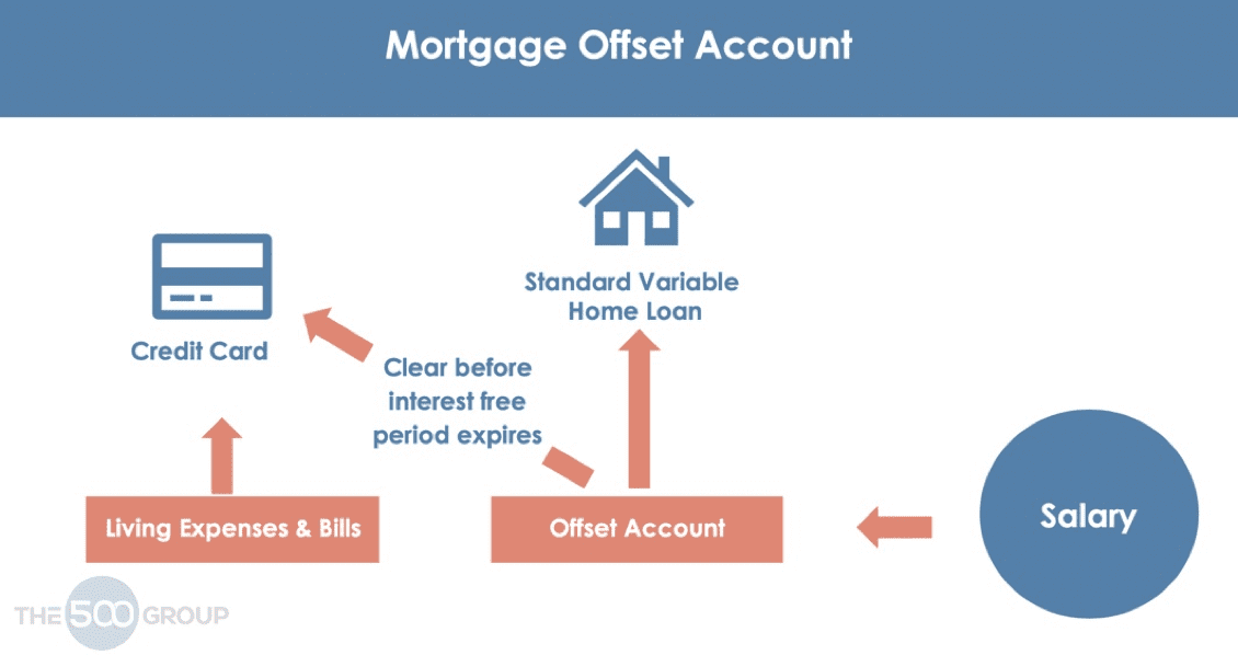 Pay Your Home Loan Off Faster By Crediting Your Salary To A Mortgage Offset Account