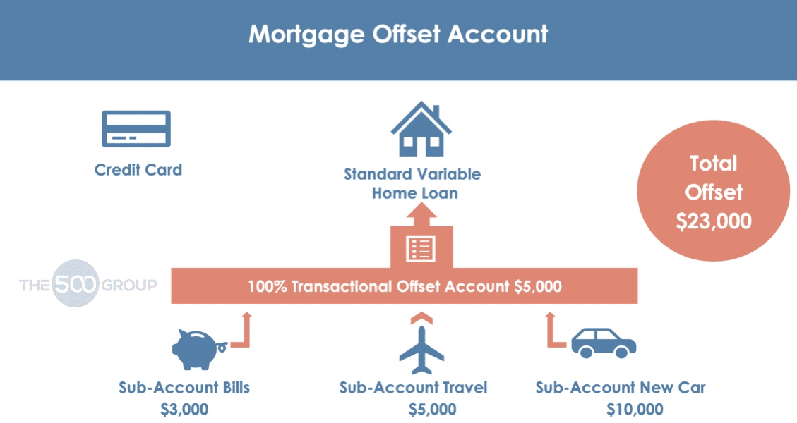 How To Use A Mortgage Offset Account