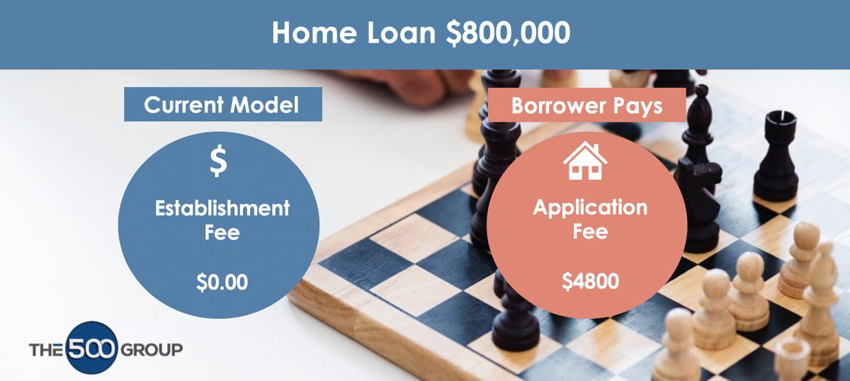 Banking Royal Commission Recommendation - Mortgage Broker Remuneration