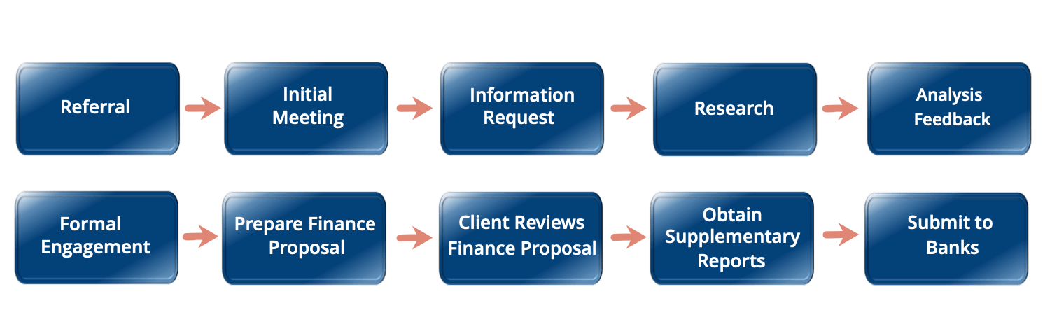 Commercial Finance Loan Journey