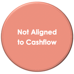 Not Aligning Repayments To Cashflow Is A Fitout Finance Mistake To Avoid