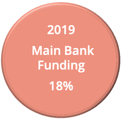 Main Bank Funding Is Down Contributing To A Cashflow Crisis